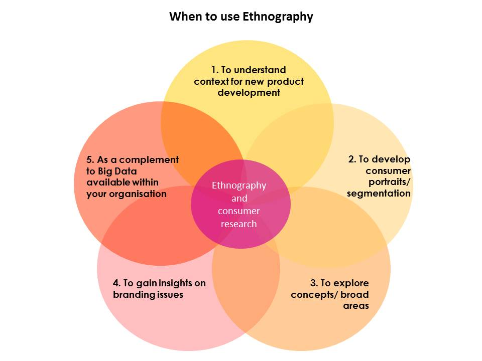 When to use Ethnography