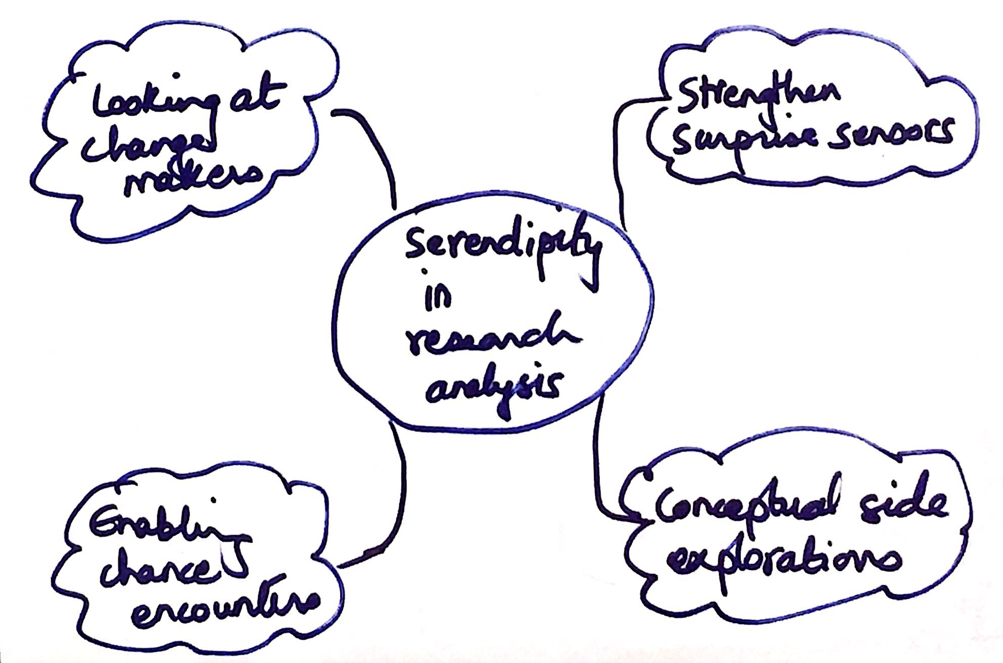 Serendipity and qual analysis
